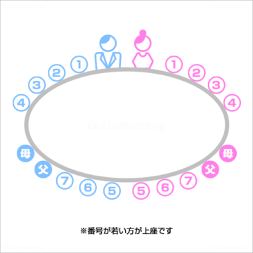 親族のみの結婚式の席次!円卓・長テーブルなどの席順・配置例