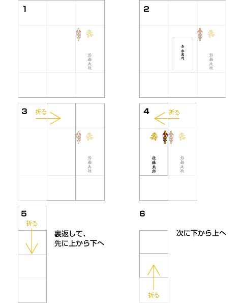 ご祝儀袋の包み方(表書きが左側にある祝儀袋)